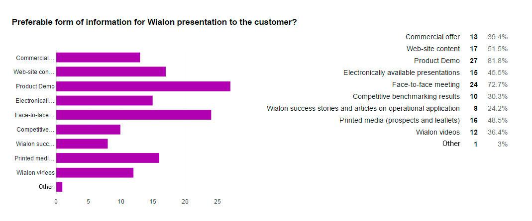 Wialon-presentation