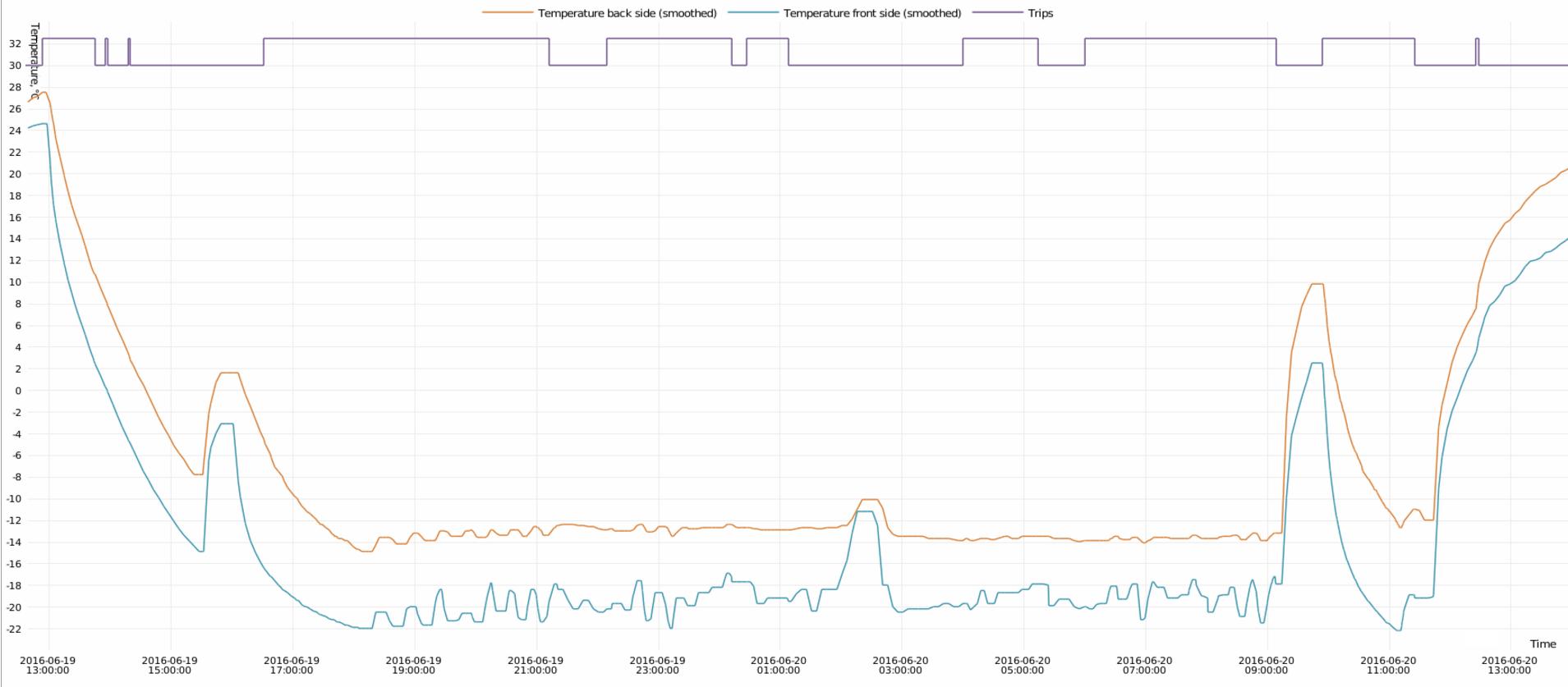 graph temperature