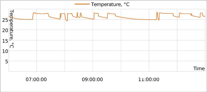 chart-temperature
