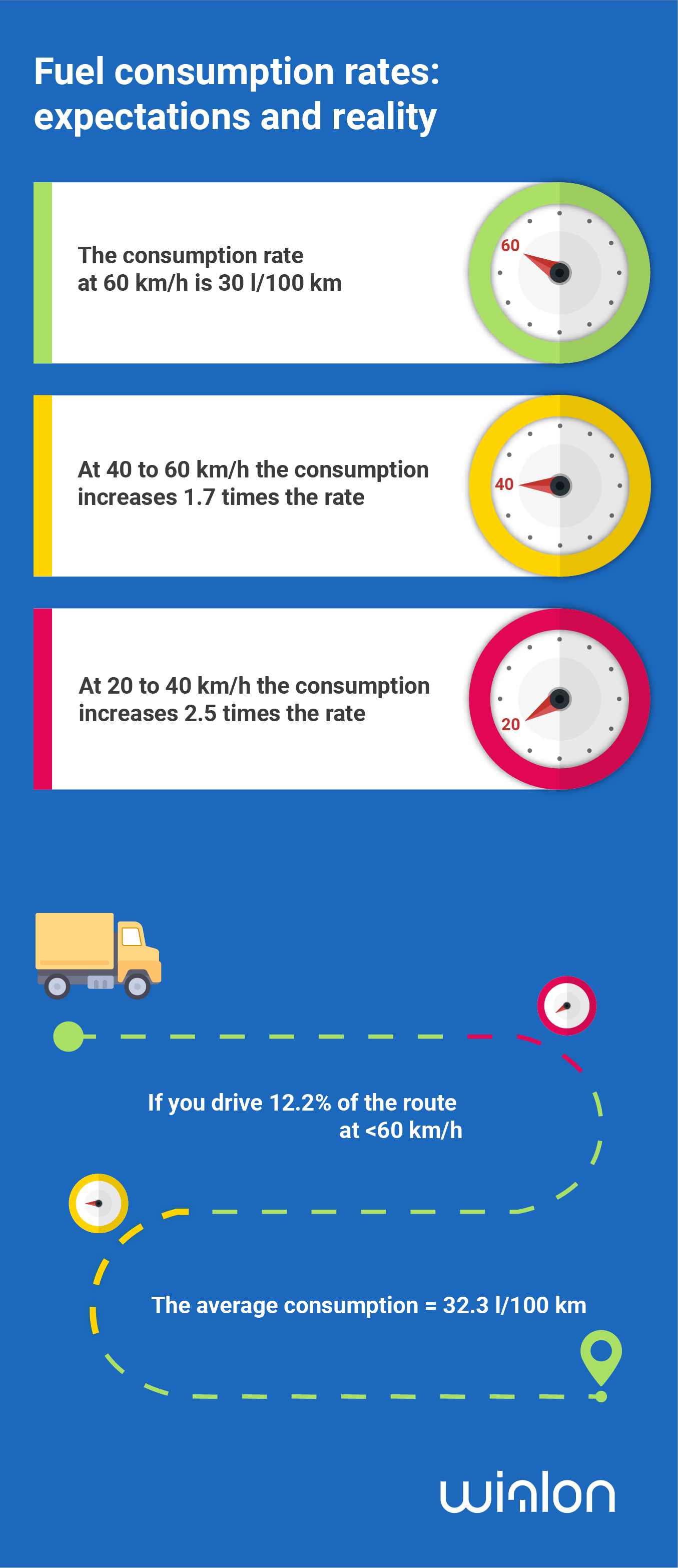 How to calculate fuel consumption per 100 km Calculation examples
